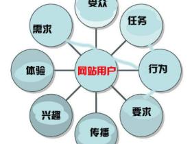 织梦网站建设运营和优化要点