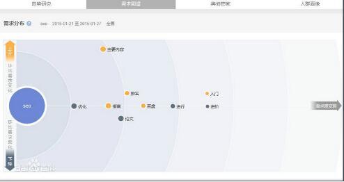 网站关键词排名到前3名SEO技巧