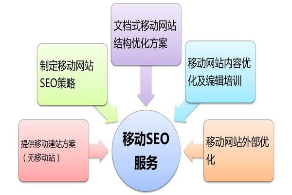 织梦移动端网站优化,SEOre需要注意这几个细节